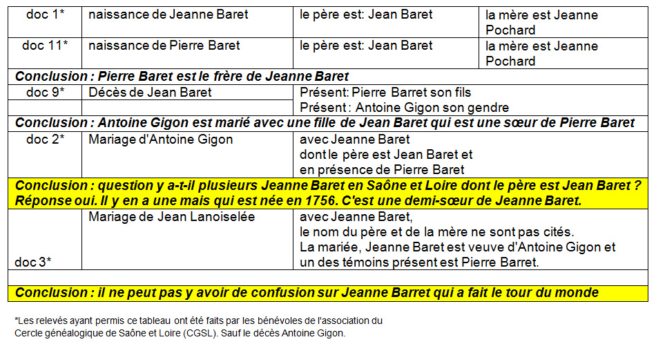 15 - Peut-il y avoir une confusion sur l'identité de Jeanne Barret