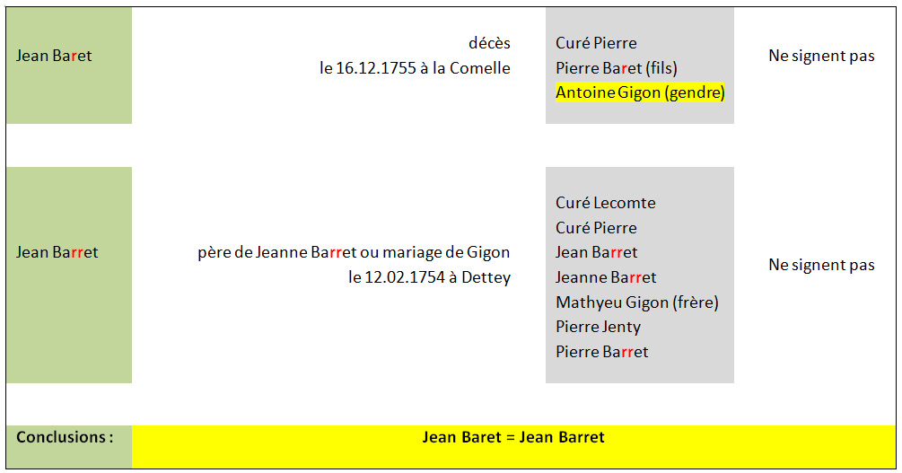 Doc 5 Tab Jean Baret et Jean Barret