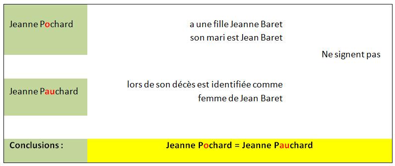 Doc 6 Tab Jeanne Pochard et Jeanne Pauchard